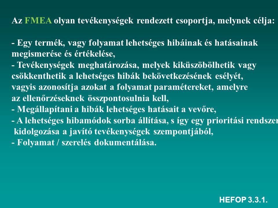 Az FMEA olyan tevékenységek rendezett csoportja, melynek célja: