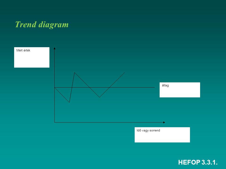 Trend diagram átlag Idő vagy sorrend Mért érték HEFOP 3.3.1.