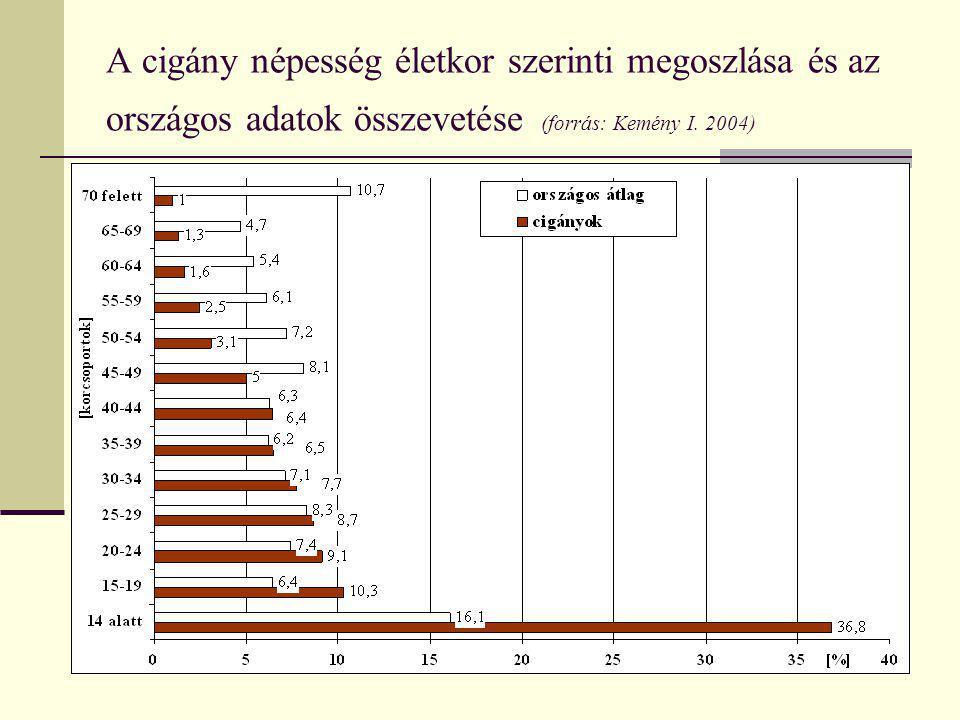 A cigány népesség életkor szerinti megoszlása és az országos adatok összevetése (forrás: Kemény I.