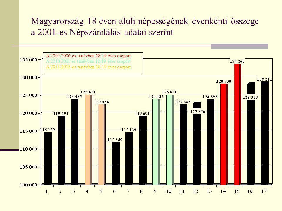 Magyarország 18 éven aluli népességének évenkénti összege a 2001-es Népszámlálás adatai szerint