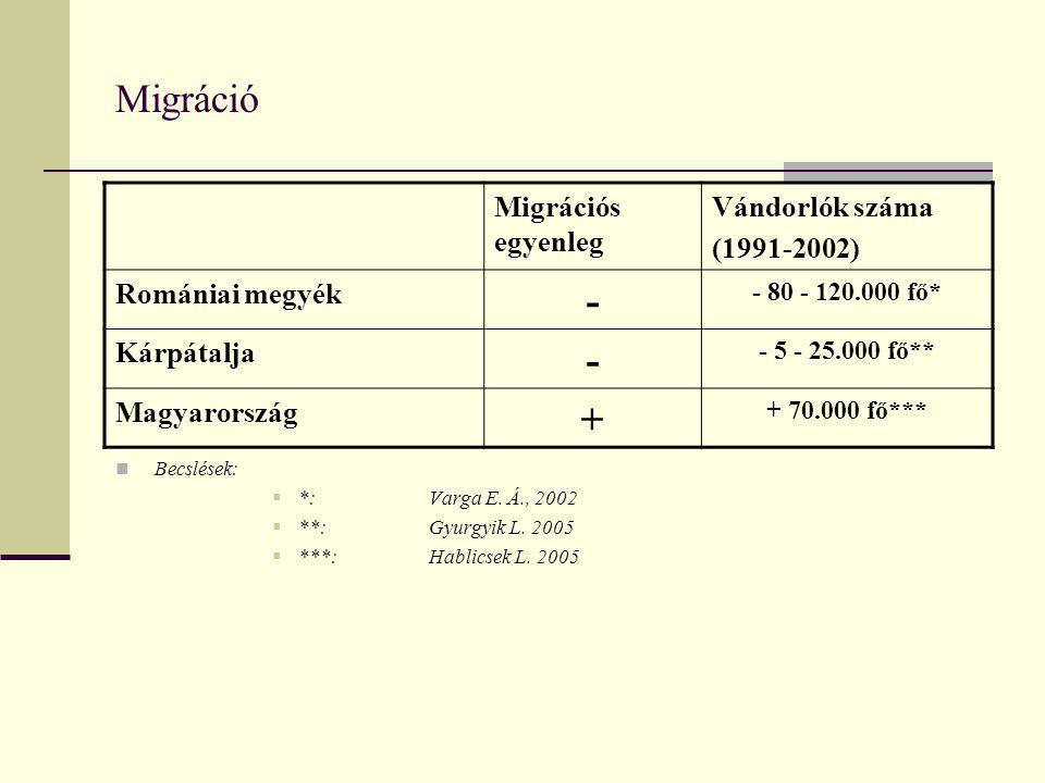 Migráció - + Migrációs egyenleg Vándorlók száma (1991-2002)