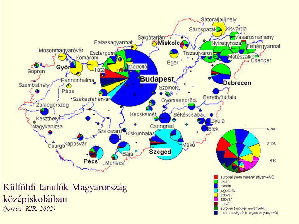 Külföldi tanulók Magyarország középiskoláiban (forrás: KIR, 2002)