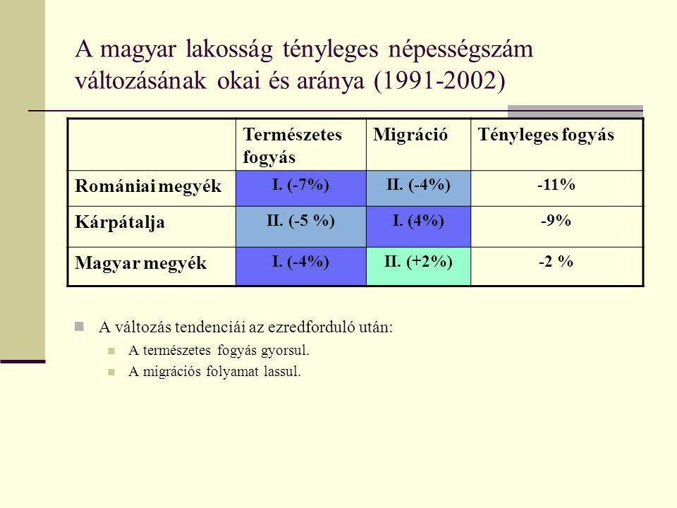 A magyar lakosság tényleges népességszám változásának okai és aránya (1991-2002)