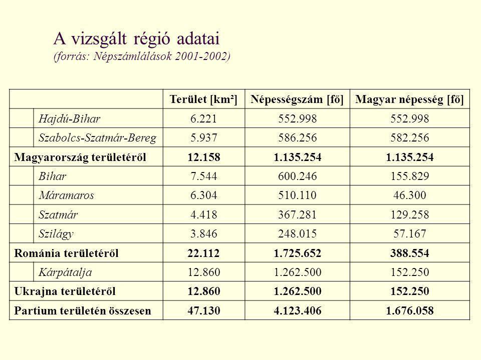 A vizsgált régió adatai (forrás: Népszámlálások 2001-2002)