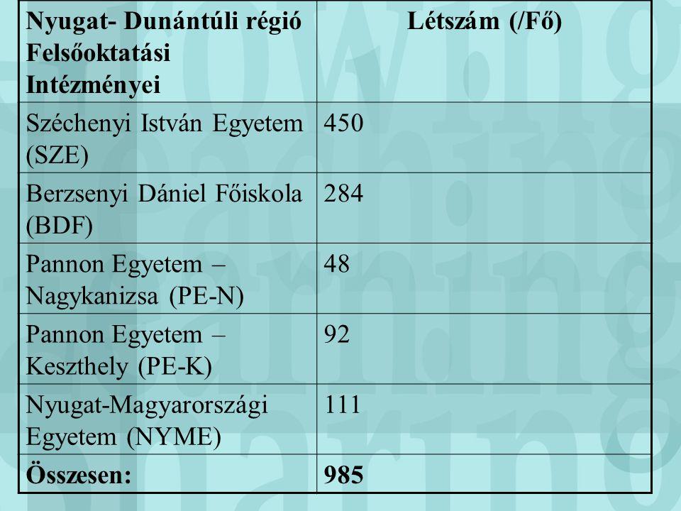 Nyugat- Dunántúli régió Felsőoktatási Intézményei