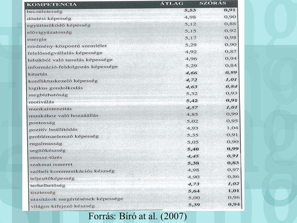 Forrás: Bíró at al. (2007)