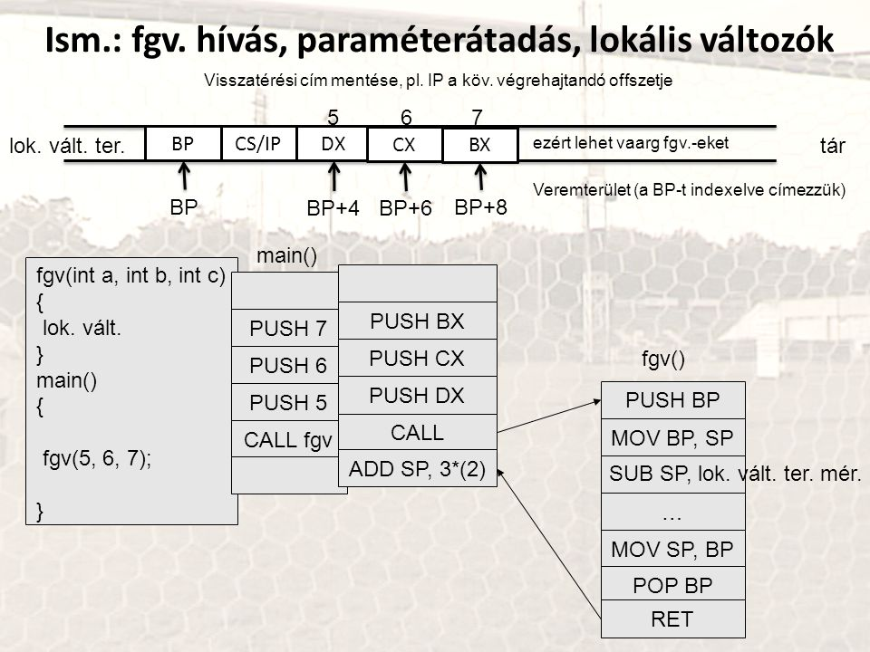 Ism.: fgv. hívás, paraméterátadás, lokális változók