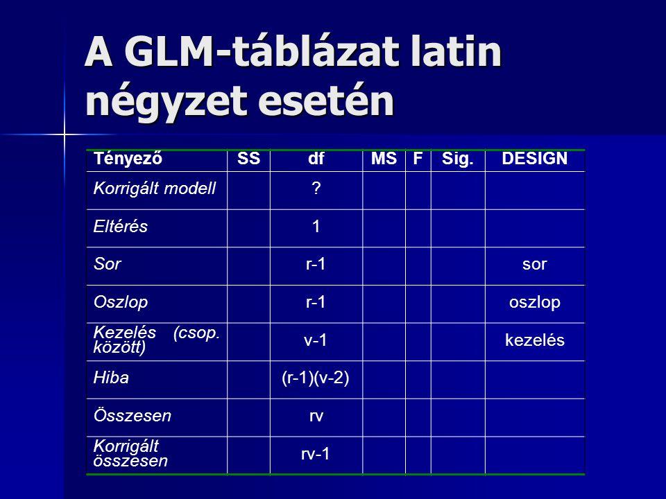 A GLM-táblázat latin négyzet esetén
