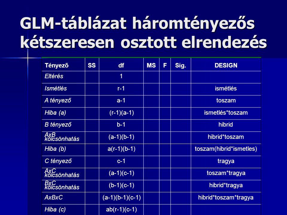 GLM-táblázat háromtényezős kétszeresen osztott elrendezés