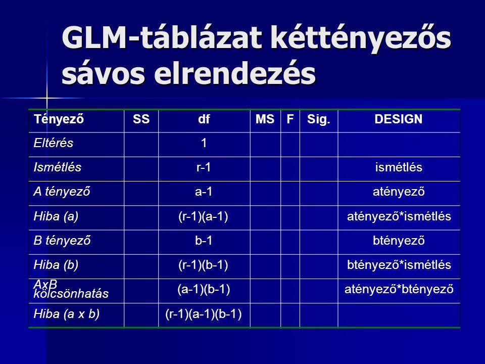 GLM-táblázat kéttényezős sávos elrendezés