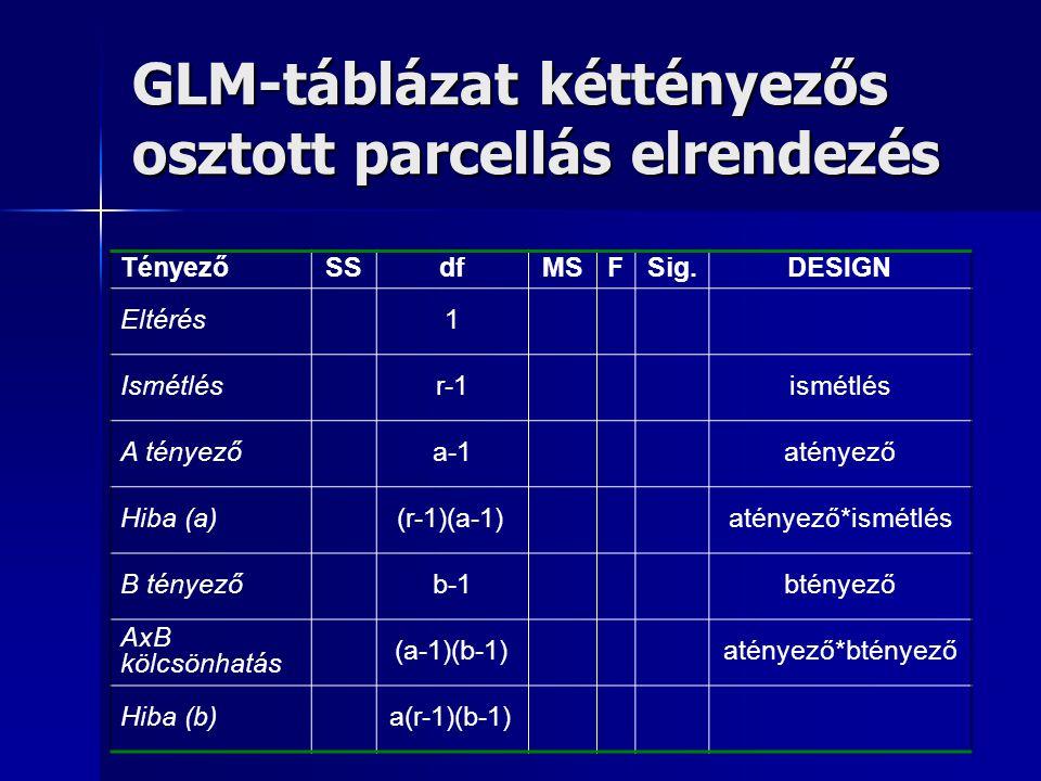 GLM-táblázat kéttényezős osztott parcellás elrendezés