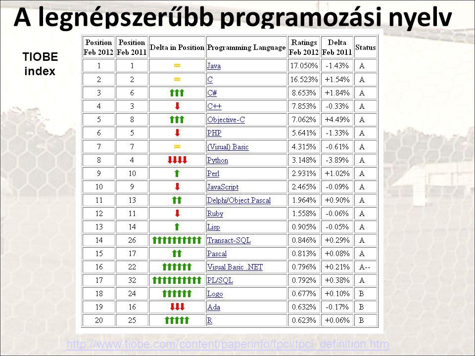 A legnépszerűbb programozási nyelv