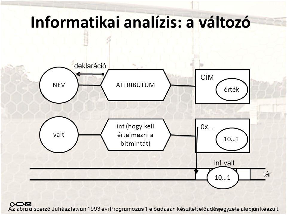 Informatikai analízis: a változó