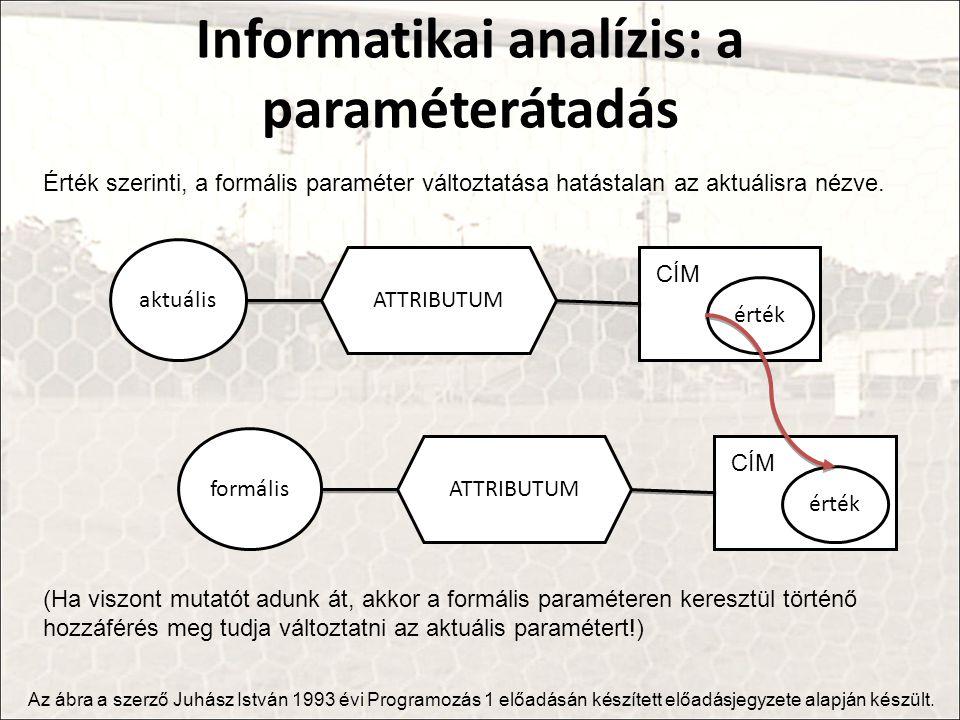 Informatikai analízis: a paraméterátadás