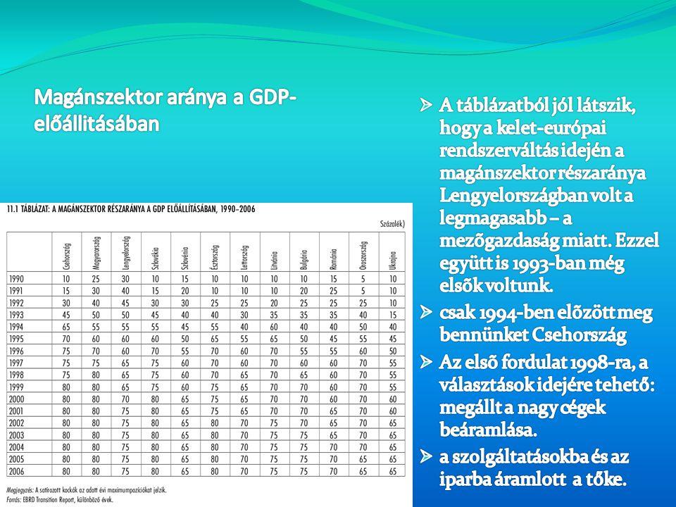 Magánszektor aránya a GDP-előállitásában