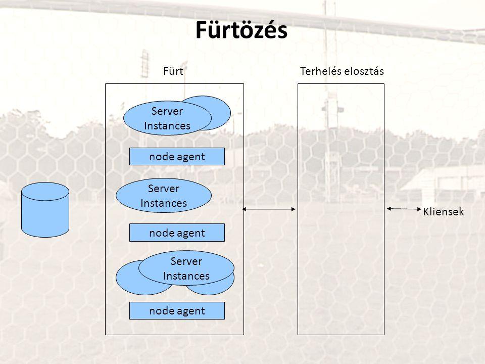 Fürtözés Fürt Terhelés elosztás Server Instances node agent