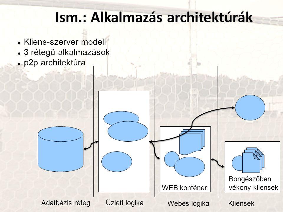 Ism.: Alkalmazás architektúrák