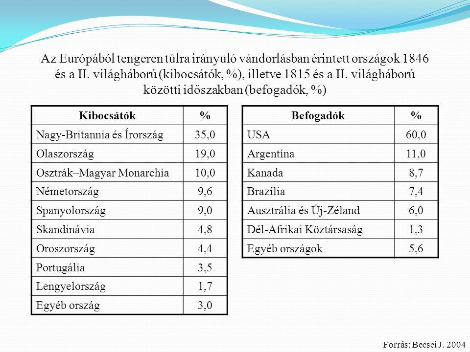 Az Európából tengeren túlra irányuló vándorlásban érintett országok 1846 és a II. világháború (kibocsátók, %), illetve 1815 és a II. világháború közötti időszakban (befogadók, %)