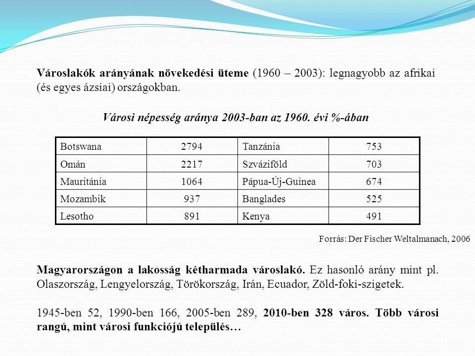 Városi népesség aránya 2003-ban az 1960. évi %-ában