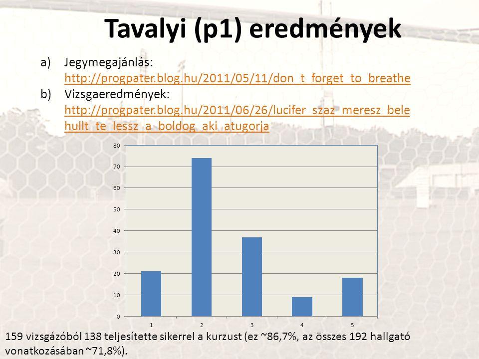Tavalyi (p1) eredmények