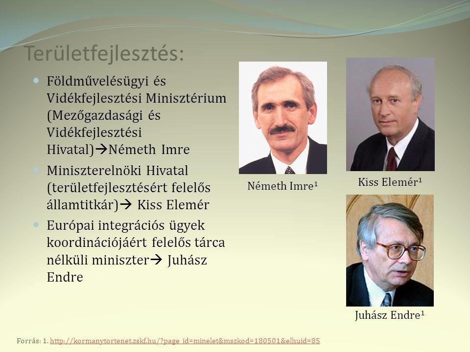 Területfejlesztés: Földművelésügyi és Vidékfejlesztési Minisztérium (Mezőgazdasági és Vidékfejlesztési Hivatal)Németh Imre.