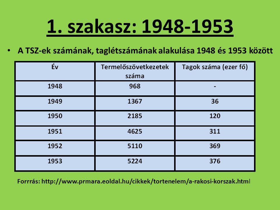 A TSZ-ek számának, taglétszámának alakulása 1948 és 1953 között