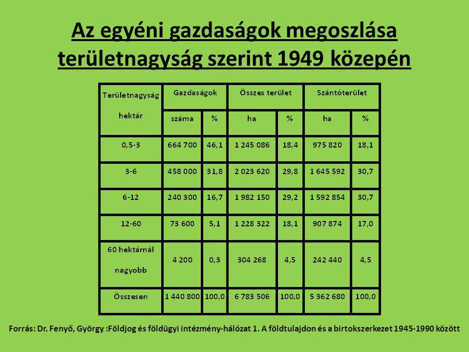 Az egyéni gazdaságok megoszlása területnagyság szerint 1949 közepén