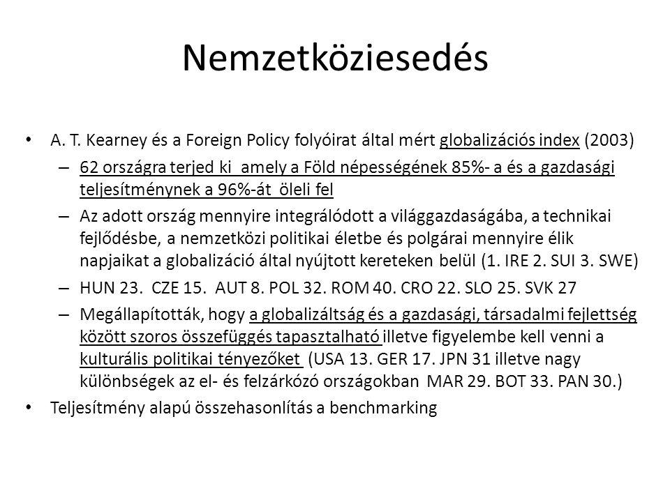 Nemzetköziesedés A. T. Kearney és a Foreign Policy folyóirat által mért globalizációs index (2003)