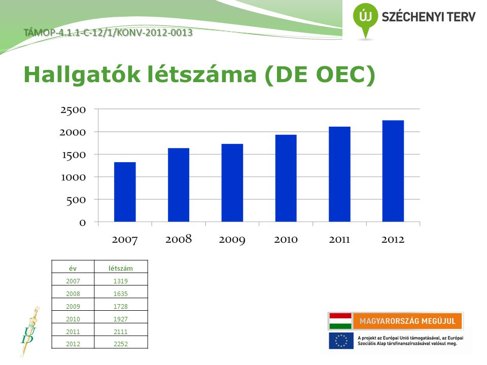 Hallgatók létszáma (DE OEC)