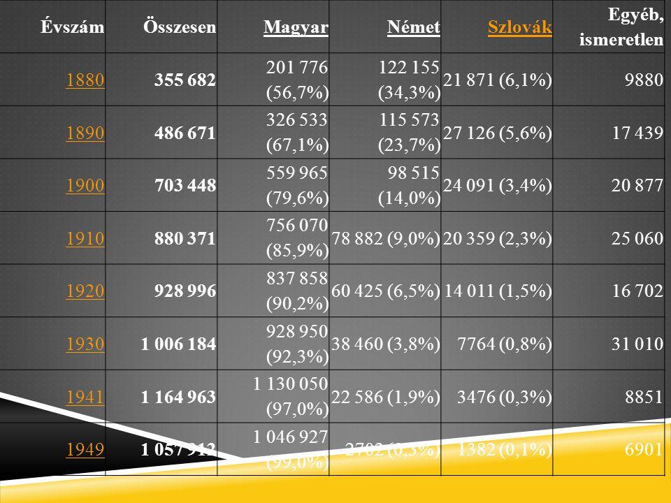 Évszám Összesen. Magyar. Német. Szlovák. Egyéb, ismeretlen. 1880. 355 682. 201 776 (56,7%) 122 155 (34,3%)