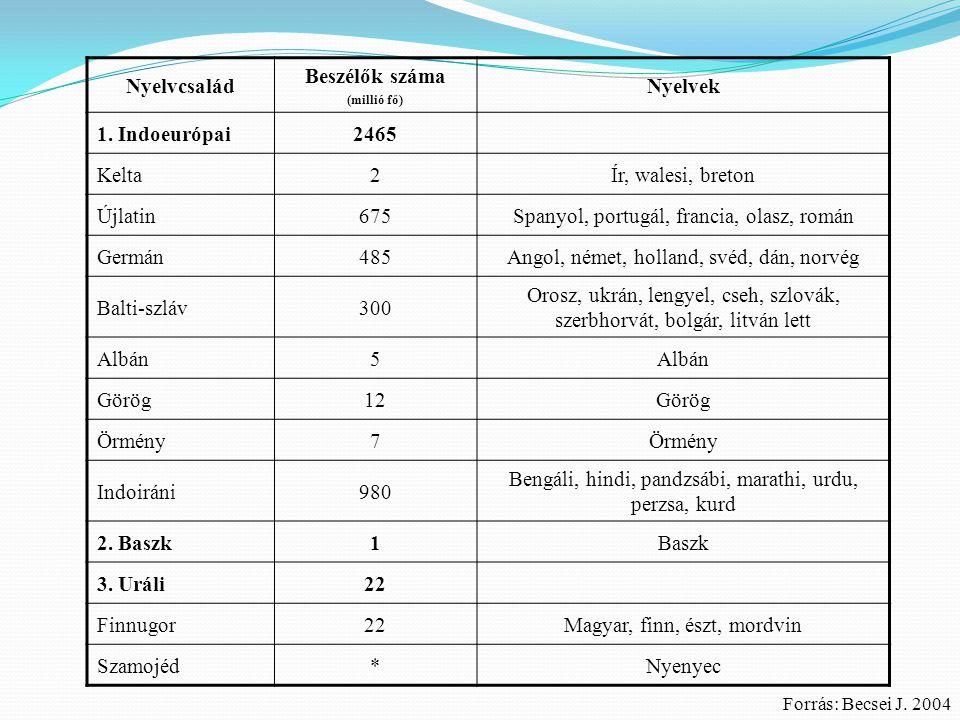 Nyelvcsalád Beszélők száma Nyelvek 2465 1 22