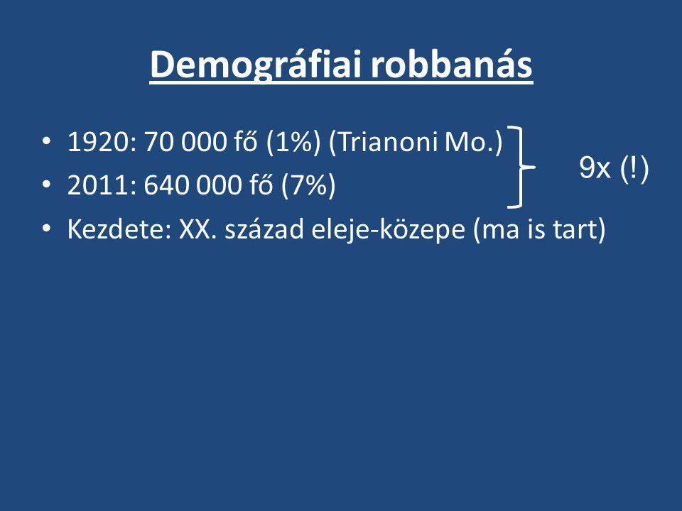 Demográfiai robbanás 1920: 70 000 fő (1%) (Trianoni Mo.)