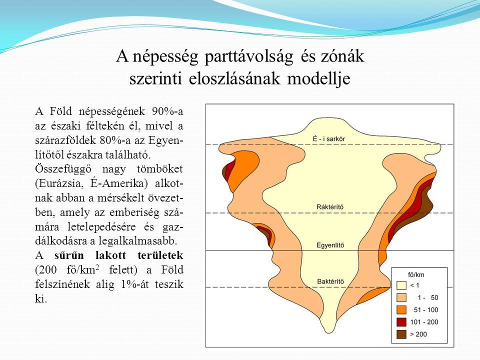 A népesség parttávolság és zónák szerinti eloszlásának modellje