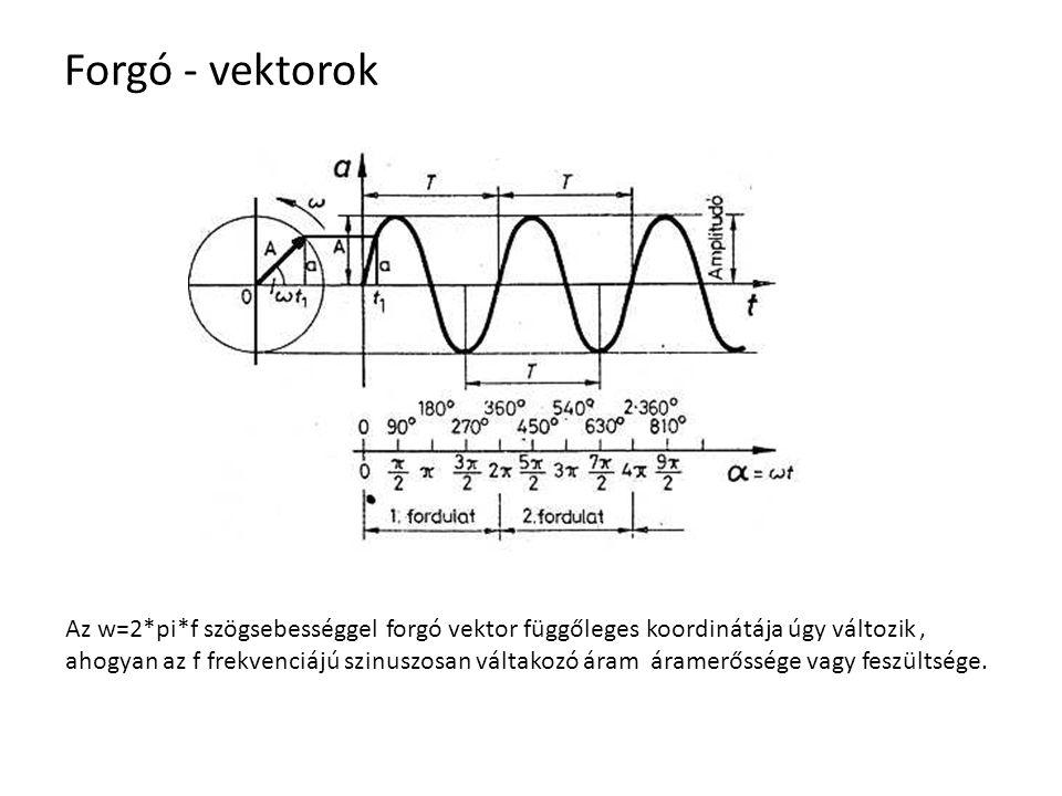 Forgó - vektorok