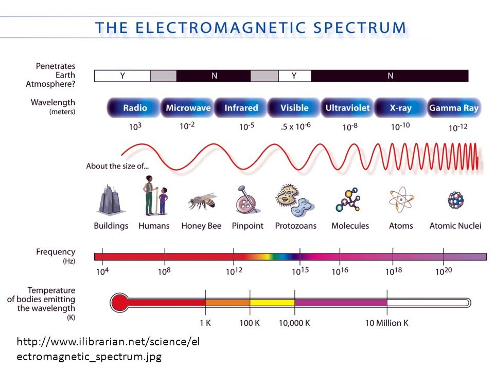 http://www.ilibrarian.net/science/electromagnetic_spectrum.jpg