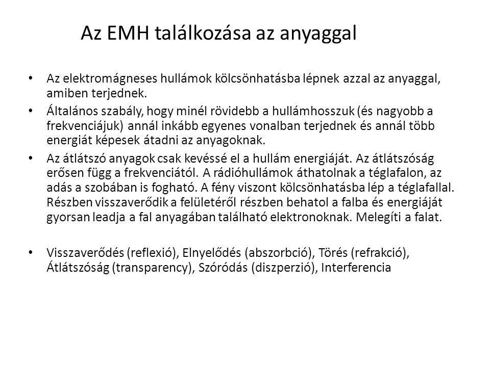 Az EMH találkozása az anyaggal