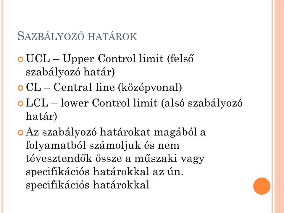 Sazbályozó határok UCL – Upper Control limit (felső szabályozó határ)
