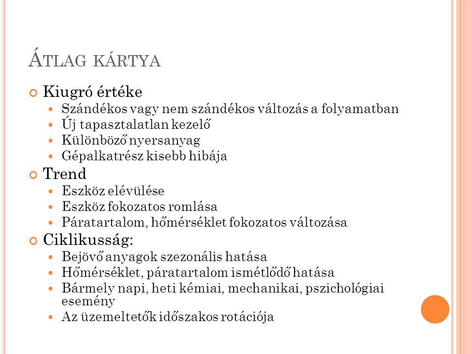 Átlag kártya Kiugró értéke Trend Ciklikusság: