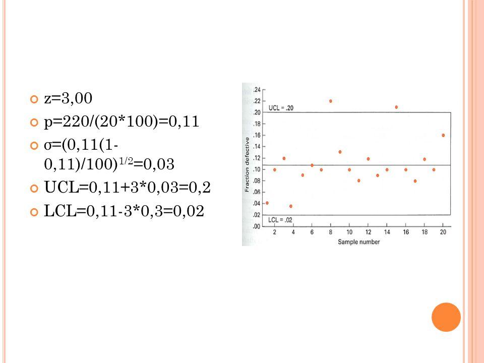 z=3,00 p=220/(20*100)=0,11 σ=(0,11(1- 0,11)/100)1/2=0,03 UCL=0,11+3*0,03=0,2 LCL=0,11-3*0,3=0,02