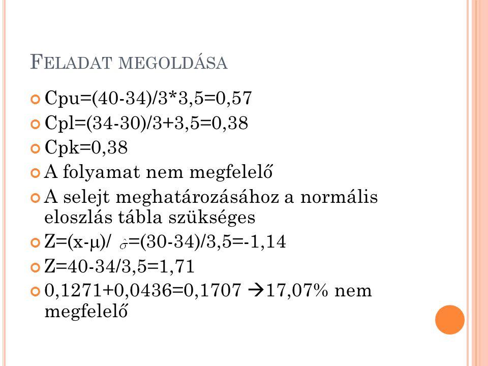 Feladat megoldása Cpu=(40-34)/3*3,5=0,57 Cpl=(34-30)/3+3,5=0,38