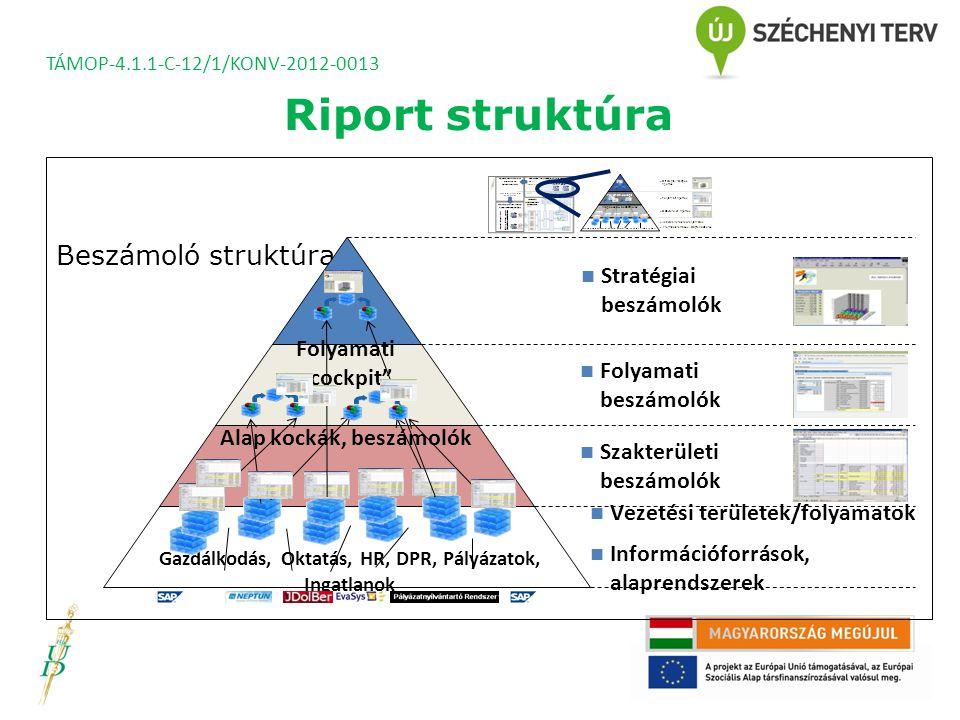 Riport struktúra Beszámoló struktúra Stratégiai beszámolók