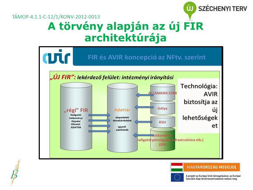 A törvény alapján az új FIR architektúrája