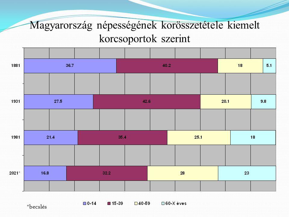 Magyarország népességének korösszetétele kiemelt korcsoportok szerint