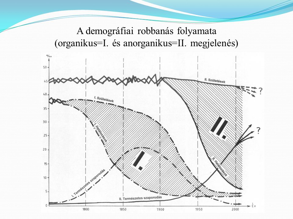 A demográfiai robbanás folyamata (organikus=I. és anorganikus=II