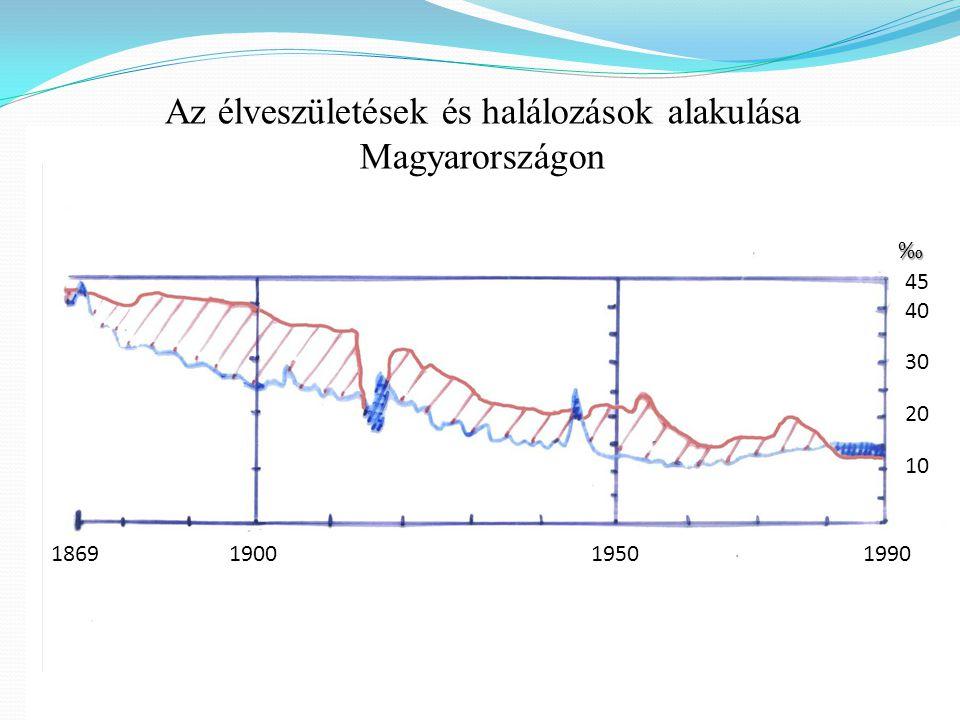 Az élveszületések és halálozások alakulása Magyarországon