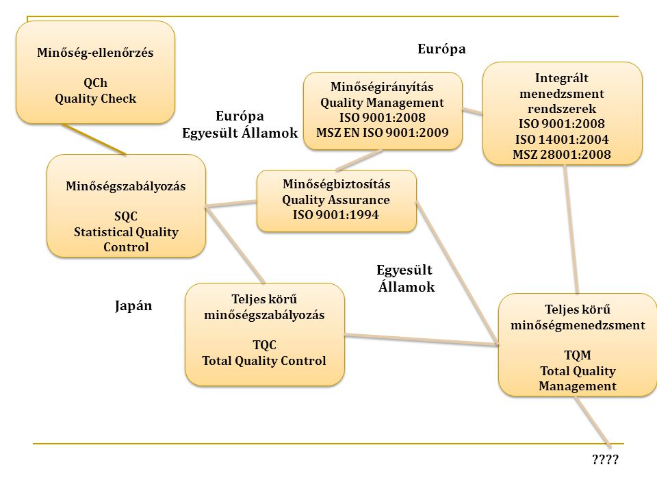 Európa Európa Egyesült Államok Egyesült Államok Japán