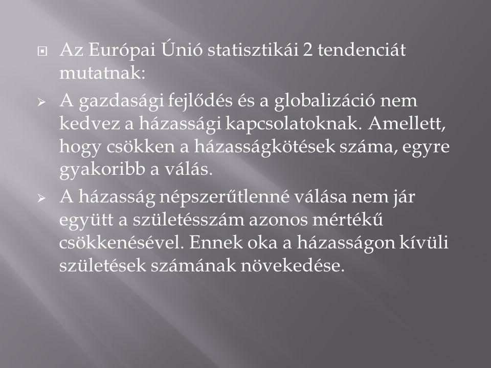 Az Európai Únió statisztikái 2 tendenciát mutatnak: