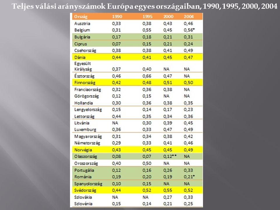 Teljes válási arányszámok Európa egyes országaiban, 1990, 1995, 2000, 2004