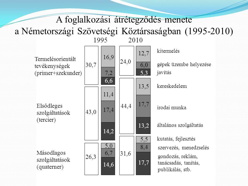 A foglalkozási átrétegződés menete a Németországi Szövetségi Köztársaságban (1995-2010)