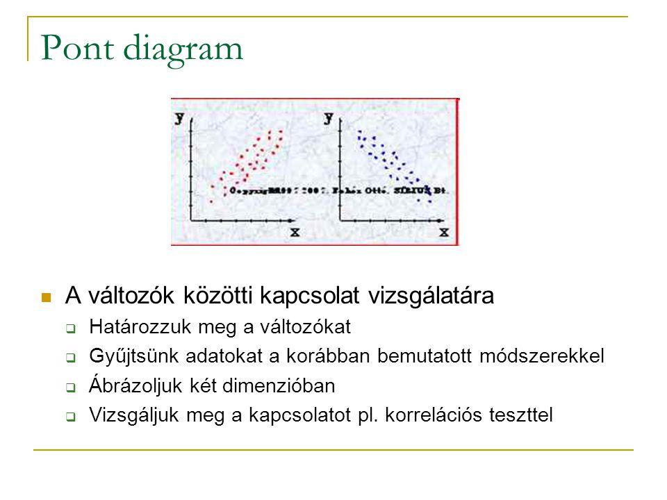 Pont diagram A változók közötti kapcsolat vizsgálatára